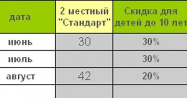 Тенистый дворик на Фруктовой, Малореченское